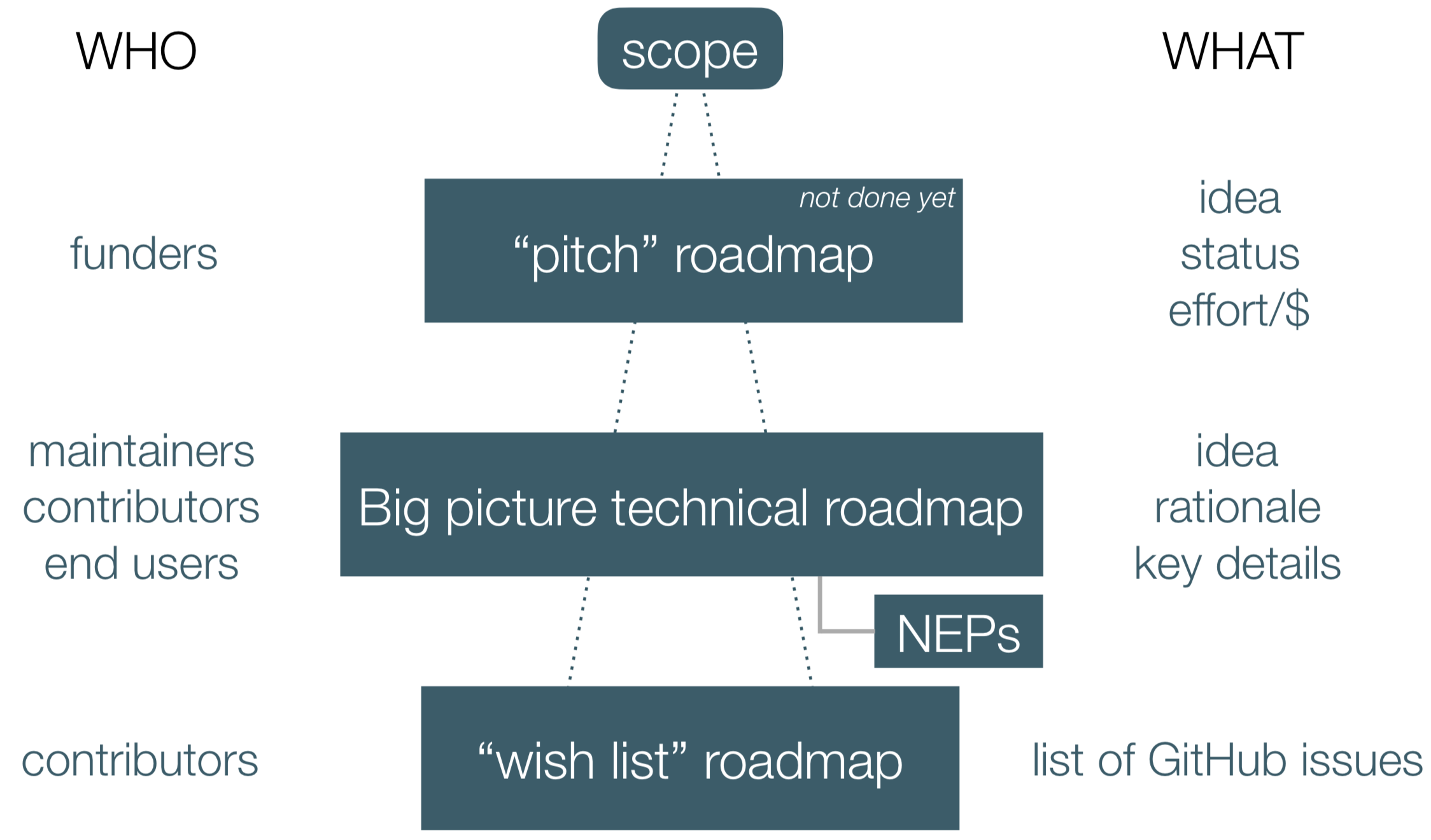 NumPy roadmap types and audiences